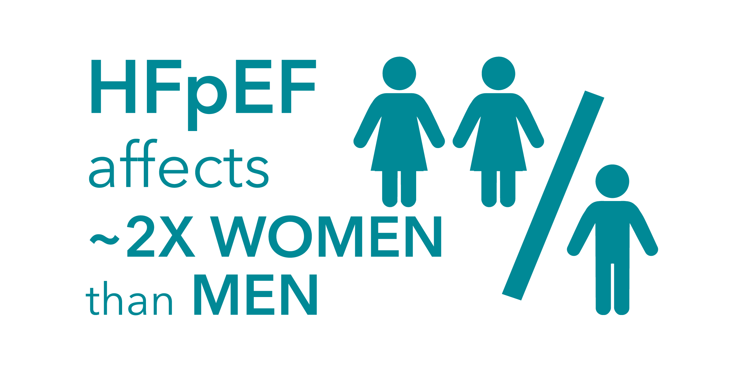 HFpEF affects twice as many women as men
